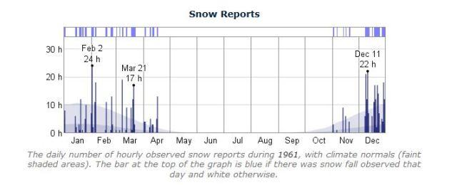 1961 Snow Report - Des Moines, Iowa - weatherspark.com - Historical Weather