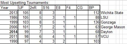 Most Upsetting Tournament - 2014 NCAA Basketball Tournament - Basketball Upsets - Upset Factor