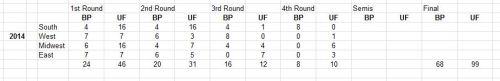 Most Upseeting Tournament - NCAA Basketball Tournement - Final 4 - How Upsetting? - Upset Factor