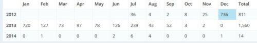 Blog Stats, Fireworks Post, Fireworks Memories, Numbers