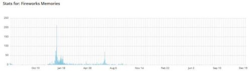 Fireworks Post, Stats, Blog Stats, Graph