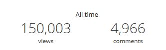 Blog Stats, Blog Milestone, 150K Blog Views, Blogging