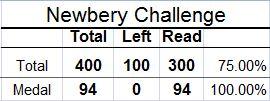 Newbery Challenge, Newbery Books, Newbery Medal, Newbery Honor, Reading List