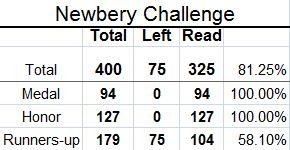 Newbery Challenge, Newbery Books, Newbery Honor Books, Reading