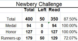 Newbery Challenge, Reading Challenge, Newbery Books, Newbery Honor Books