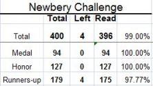 newbery awards, Newbery Medal, Newbery Honor awards, Reading challenge