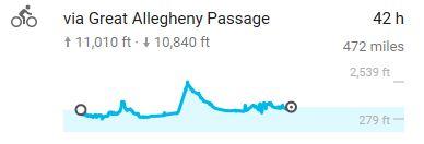 Allegheny Passage, Migration, Amish Migration, Yoder, Stutzman, sugarcreek