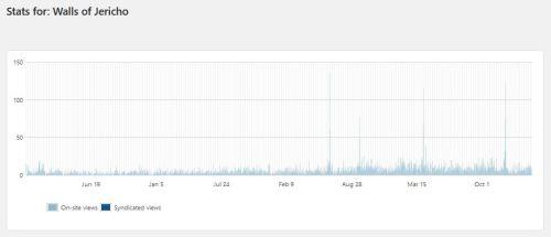 Walls of Jericho, Blog Stats, 10,000 views