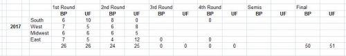 Brackets, Bracket points, NCAA tournament