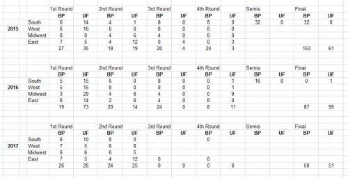 Tounament analysis, NCAA Tournament, Bracket points, Upset Factor