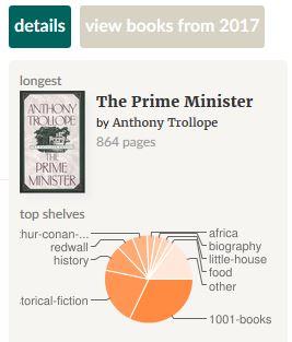 Goodreads, book stats, genre, Trollope