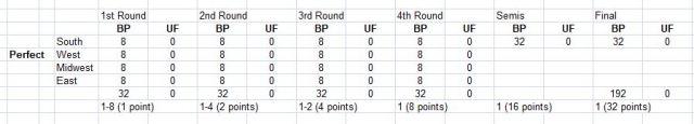 Bracket Points, Upset Factor, NCAA Tournament, UMBC, Greatest Upset