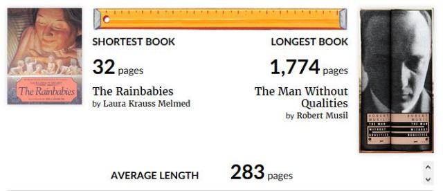 Longest book, shortest book, good reads, books