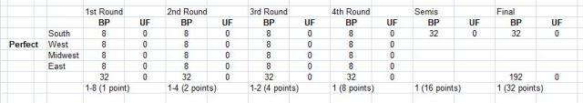 Bracket Points, NCAA Tournament, 2019 tournament