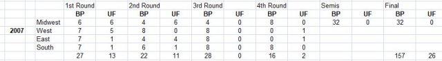 2007 NCAA Tournament, least upsetting, VCU, Winthrop