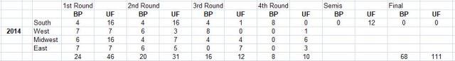 2014, highest UF, NCAA Tournament