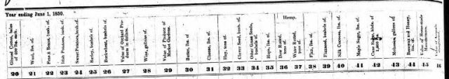 1850, Absalom Leeper, Farm Schedule, Agriculture