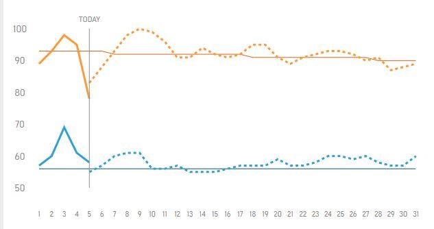 temperatures vs. average, summer weather