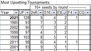 UF, Upset Factor, Bracket Points, BP, NCAA Tournament, Final Four, Upsetting