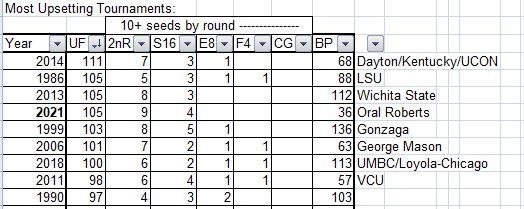 Upset Factor, Most upsetting, Final 4, NCAA Basketball Tournament, Bracket points