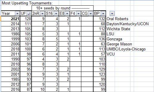 NCAA Men's Tournament, basketball, final 4